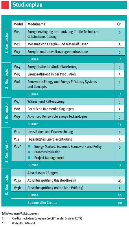 Beuth hochschule f r technik berlin for Fernstudium master umwelt